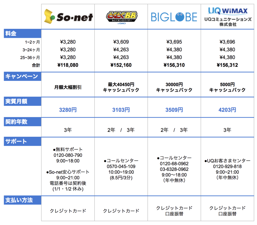 WiMAX4社の比較表