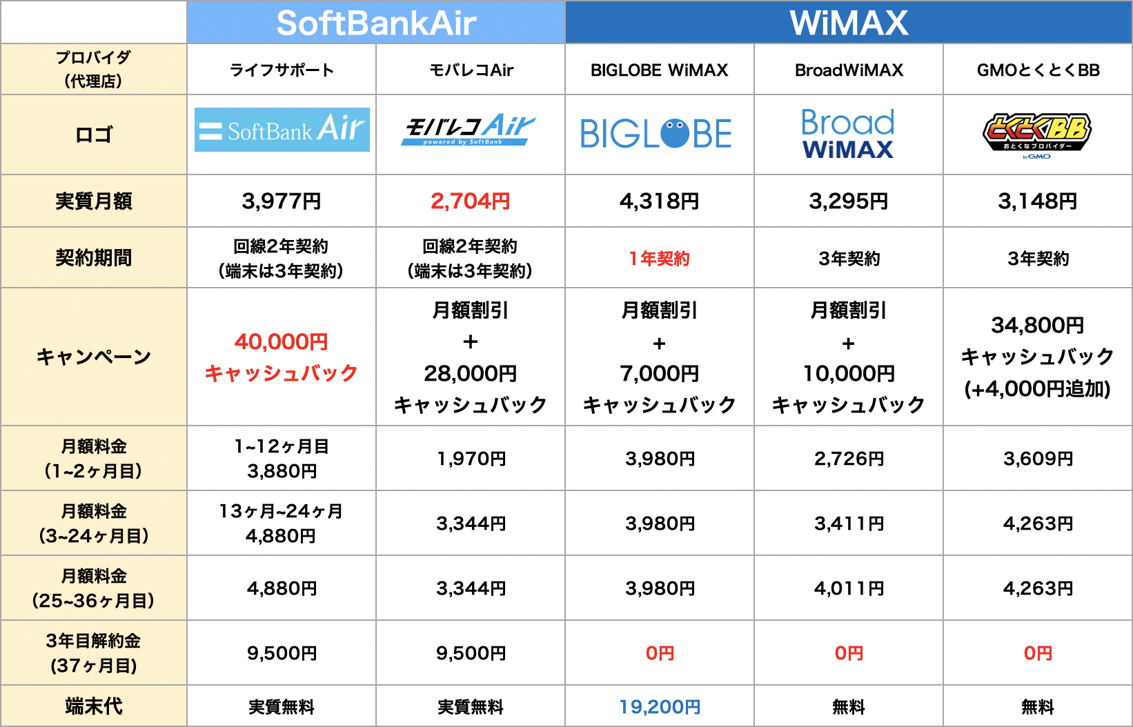 softbankair-wimax-pricehikaku