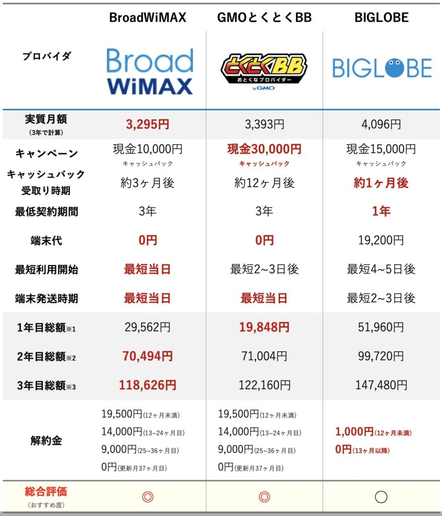 WiMAXプロバイダ比較表